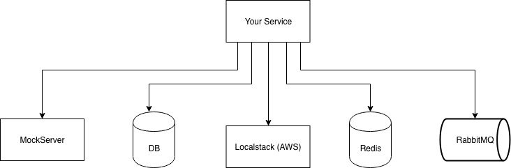 Your service communicates with external components run as Docker images.
