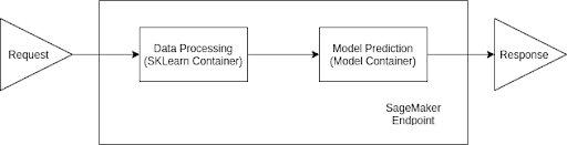 Model serving