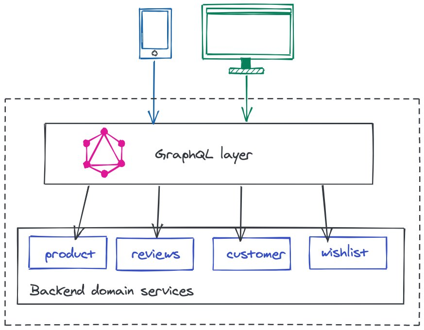 Architecture and data flow across desktop and mobile