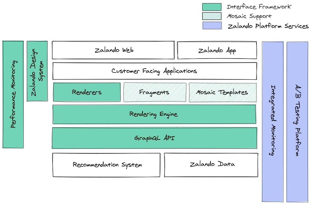 Interface Framework's Architecture