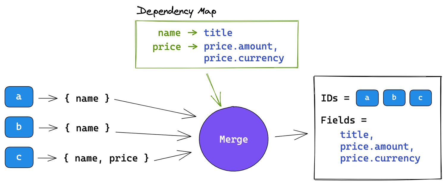 Merge fields and IDs