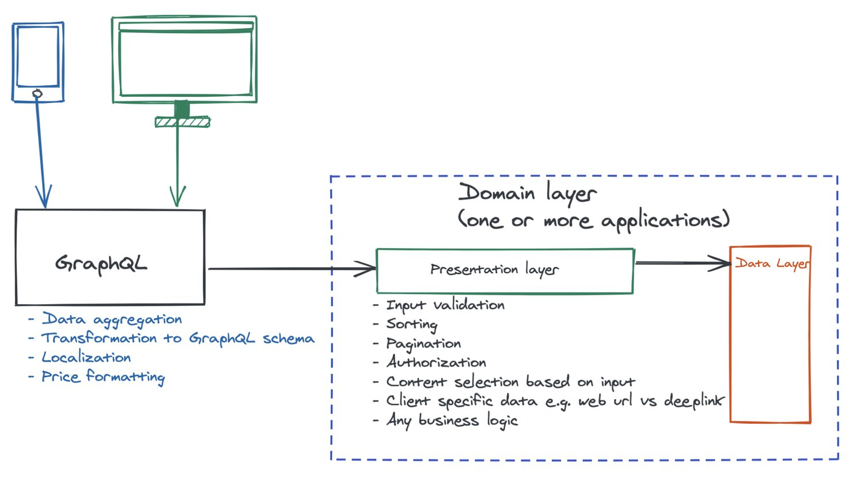 Presentation layer ensuring business logic agnostic graph