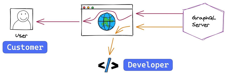 Customer vs Developer