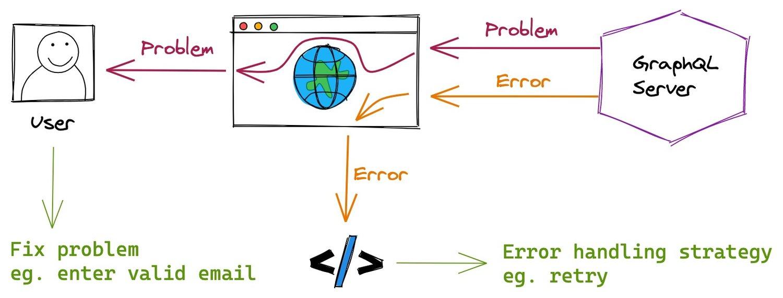 Errors vs Problems