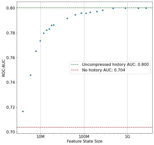 AUC plotted against feature state size