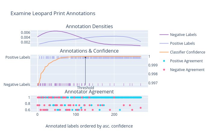 leopard print annotations analysis