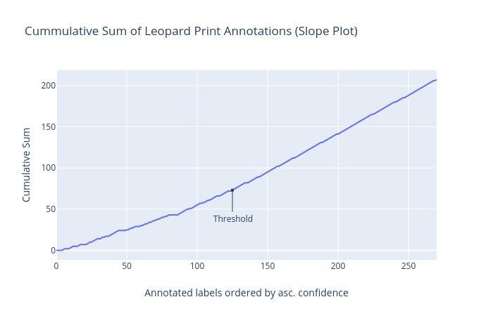 leopard print slope plot